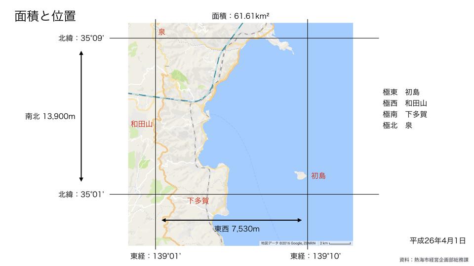 熱海市の面積と位置