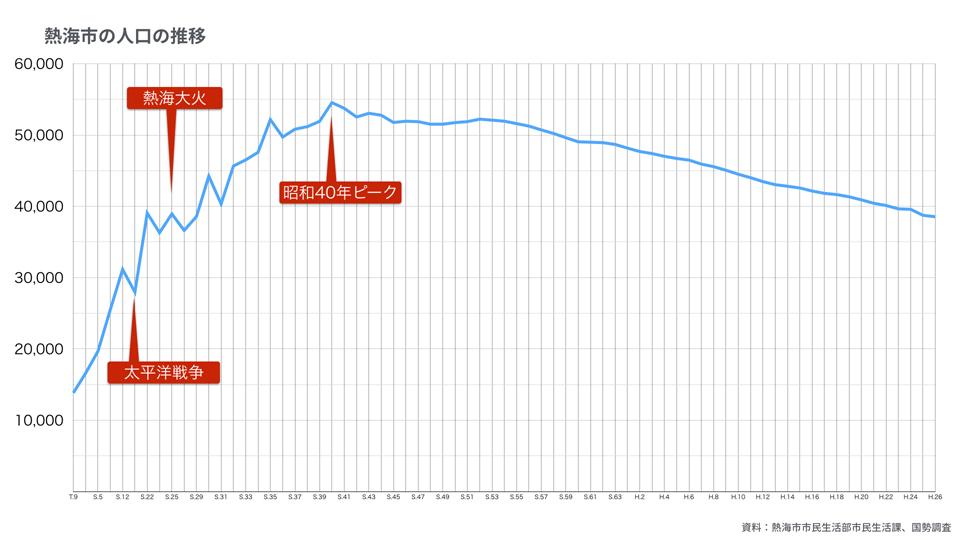 2016-12-27_熱海の観光に関するグラフ.002