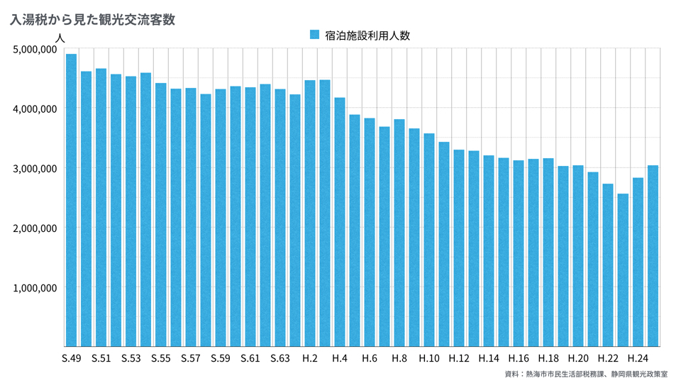 2016-12-27_熱海の観光に関するグラフ.003