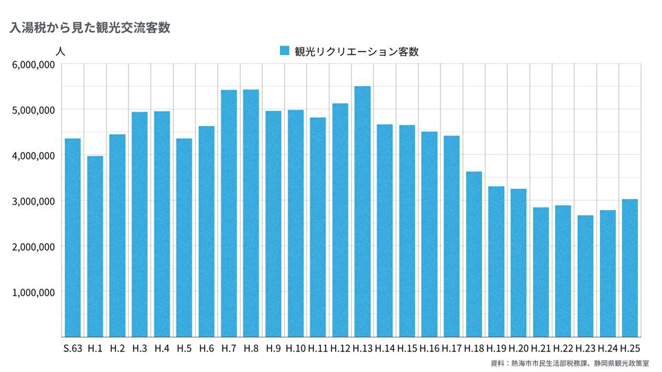 2016-12-27_熱海の観光に関するグラフ.004