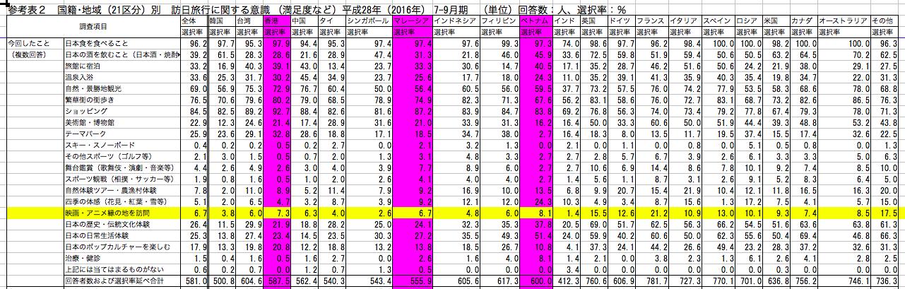 訪日外国人統計 日本でしたこと