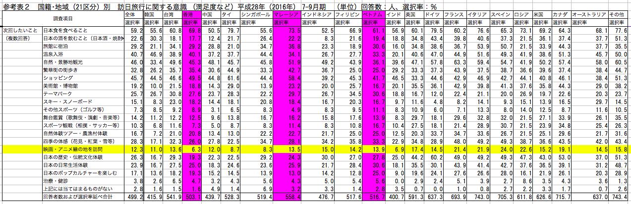 訪日外国人 日本で次にしたいこと