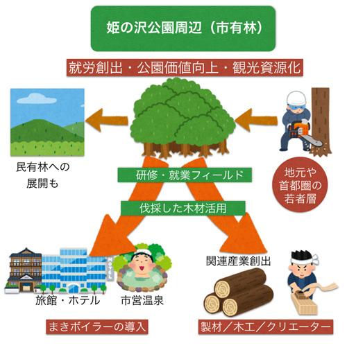 熱海での自伐型林業の展開案