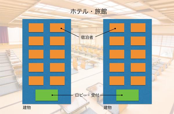 ホテル・旅館 イメージ図