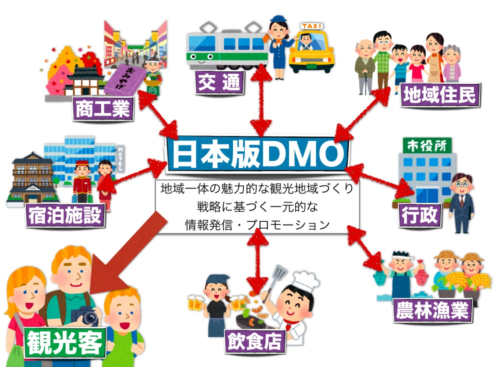 日本版DMO
