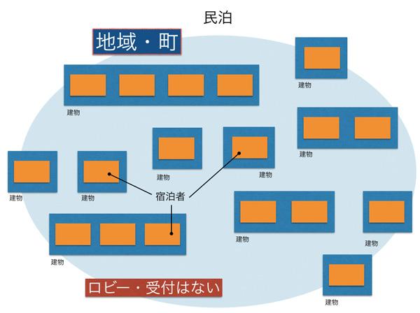 民泊 イメージ図