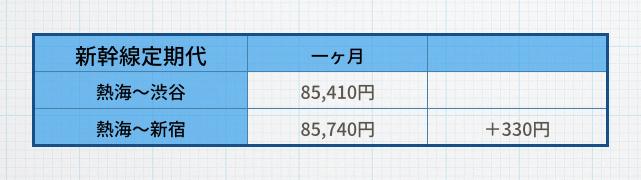 東海道・山陽新幹線:熱海 → 品川 JR山手線:品川 → 新宿 85,740円 差額300円