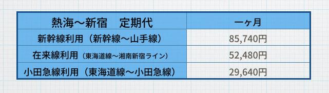 ちなみに、小田急線を使っての新宿までの定期 熱海→小田原 12,310円 小田原→新宿 17,330円 29,640円