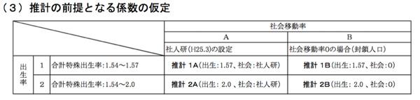 静岡県 人口比率予測-係数仮定