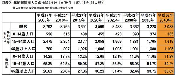 静岡県の人口比率予測