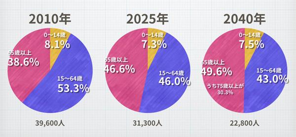 人口比率予測2010年/2025年/2040年