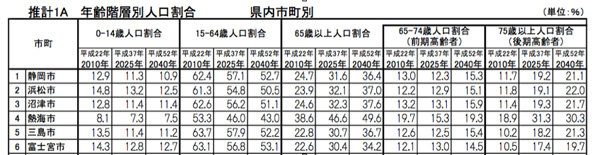 静岡県市町村別人口比率予測