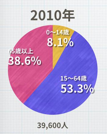 人口比率 2010年
