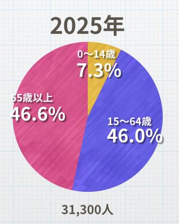 人口比率予測 2025年