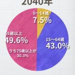 【熱海】静岡県による人口推移予測のグラフ