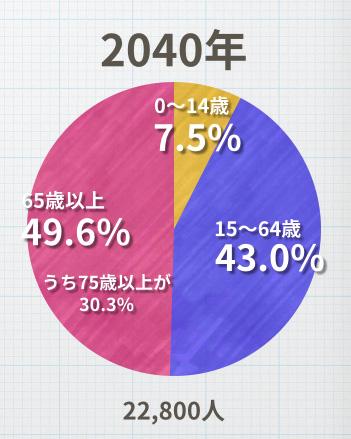 人口比率予測 2040年