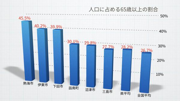 高齢化率2017年 静岡県市町村別