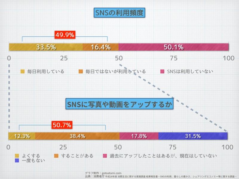 SNSの利用頻度