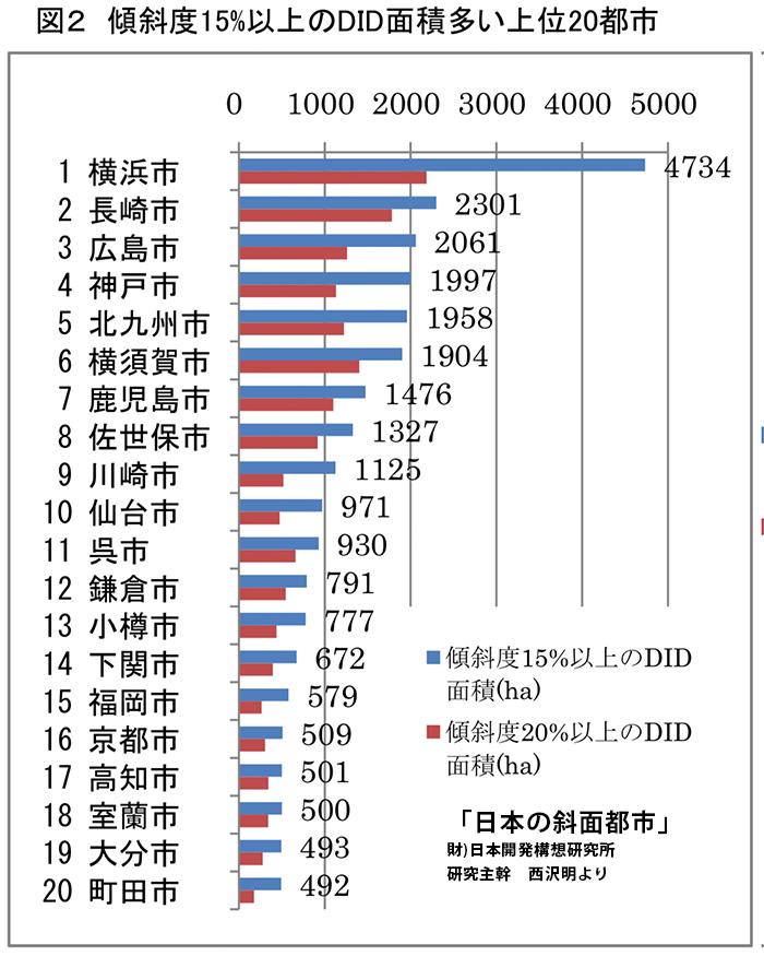 09_図2 傾斜度15%以上のDID面積多い上位20都市