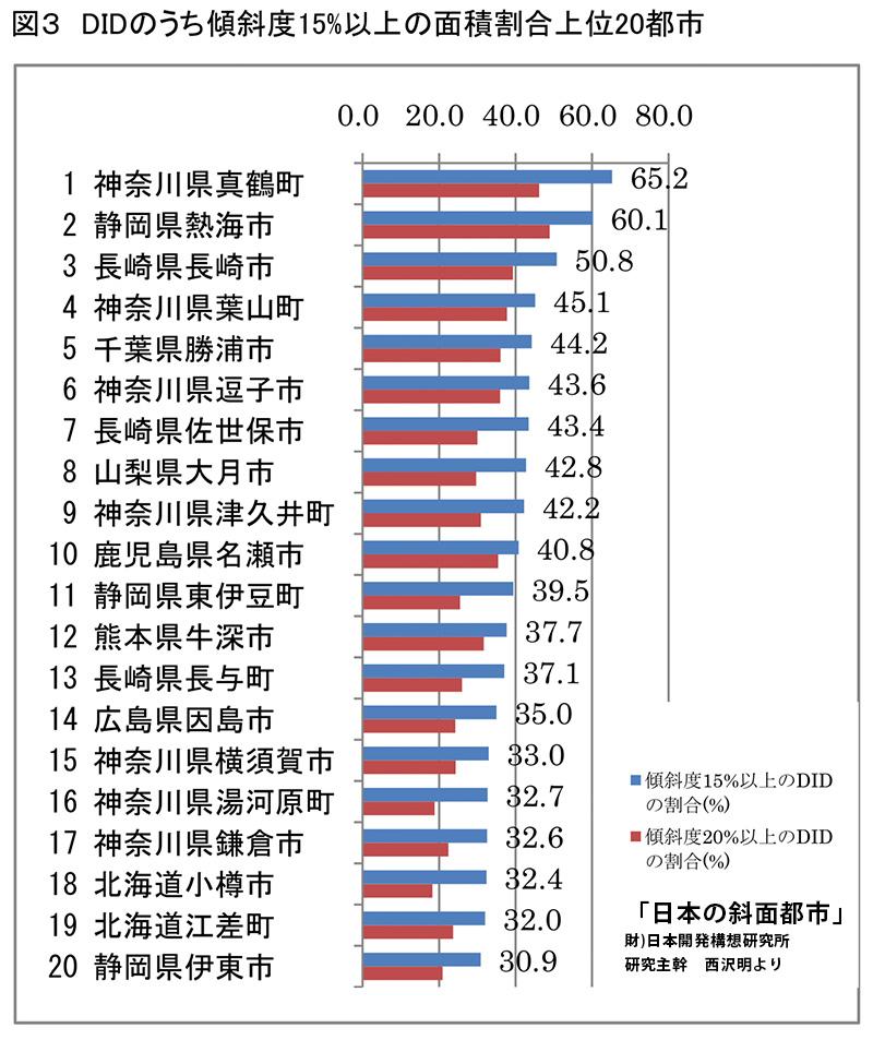 10_図3 DIDのうち傾斜度15%以上の面積割合上位20都市