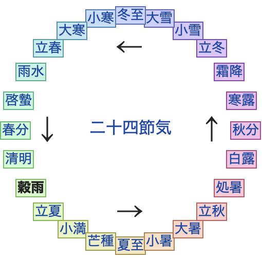 穀雨-wikipedhis